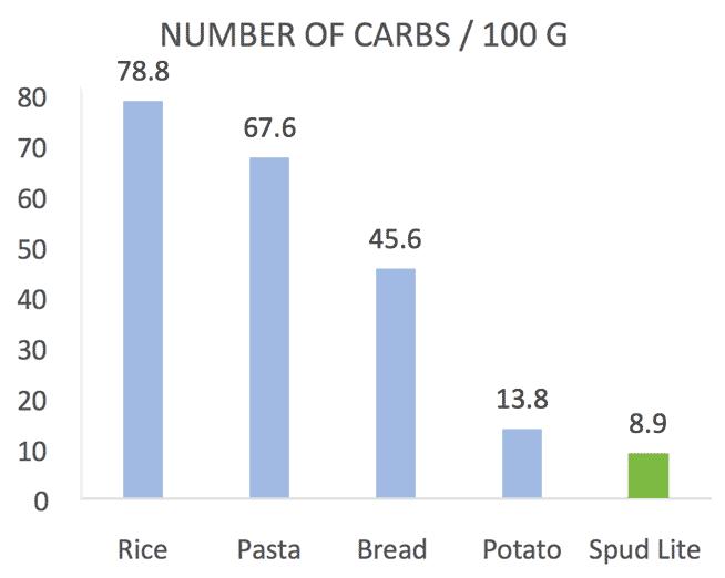 Spud Lite Number of Carbs